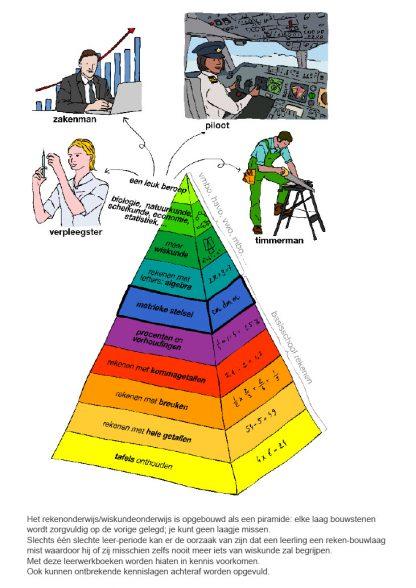 wiskunde (rekenen) is opgebouwd als een piramide, je kunt geen laagje missen