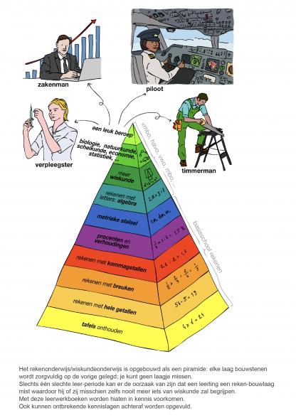 """Wiskunde is een bouwwerk dat kan instorten bij ontbrekende """"kennis-bouwstenen"""""""